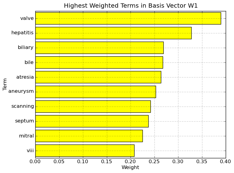 Highest weighted terms in basis vector W1.