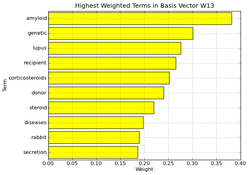Highest weighted terms in basis vector W13.