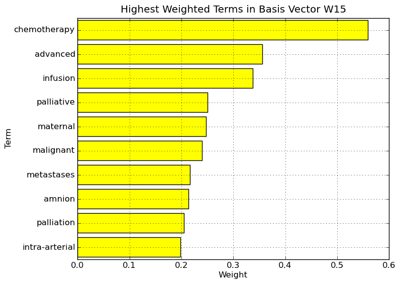 Highest weighted terms in basis vector W15.