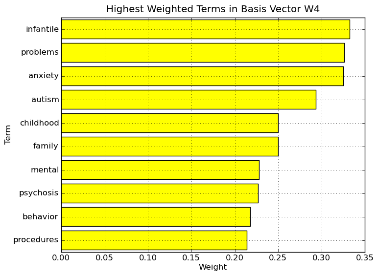 Highest weighted terms in basis vector W4.